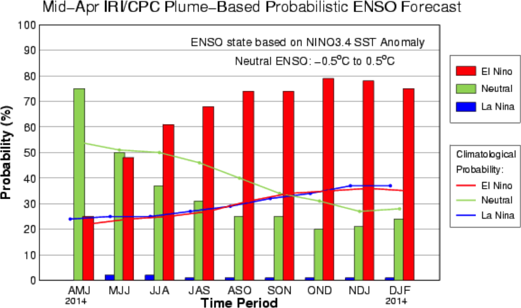 The IRI/CPC probabilistic ENSO forecast issued mid-April 2014. Note that bars indicate likelihood of El Niño occurring, not its potential strength. Unlike the official ENSO forecast issued at the beginning of each month, IRI and CPC issue this updated forecast based solely on model outputs. The official forecast, available at http://1.usa.gov/1j9gA8b, incorporates human judgement.