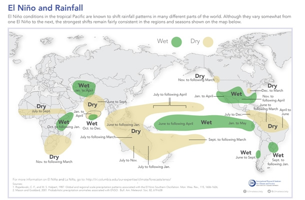 Typical rainfall patterns during El Niño events. Such teleconnections are likely during El Niño events, but not certain. Map from IRI Data Library Maprooms.