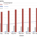 Vertical bar histogram showing probabilities for La Niña, neutral, and El Niño conditions for the remainder of 2014 and into early 2015. Dashed lines show climatological (historical average) probabilities for these same three ENSO conditions. Chart by NOAA Climate.gov, based on data provided by IRI.