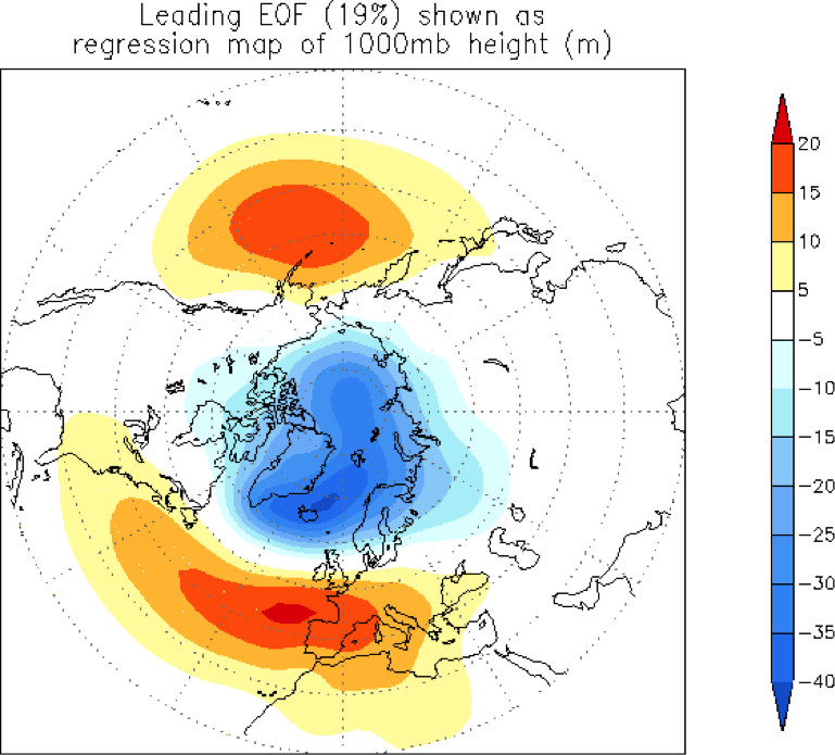 Figure 4. Map showing surface pressure anomaly pattern of the Arctic Oscillation in its positive phase, using the statistical technique of unrotated principal components analysis, which is another way to define typical preferred anomaly patterns. The units are height (meters) of the 1000mb pressure surface.  Image credit: NOAA Climate Prediction Center.