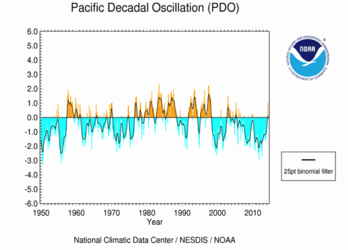 Figure 5. Sea surface temperature pattern showing the warm phase of the Pacific Decadal Oscillation (top). The status of the PDO between 1950 and this year, shown at bottom, indicates a predominantly positive phase from about 1978 to 1998 and negative phase since 1999.   Image Credit: Climate Impacts Group, University of Washington.