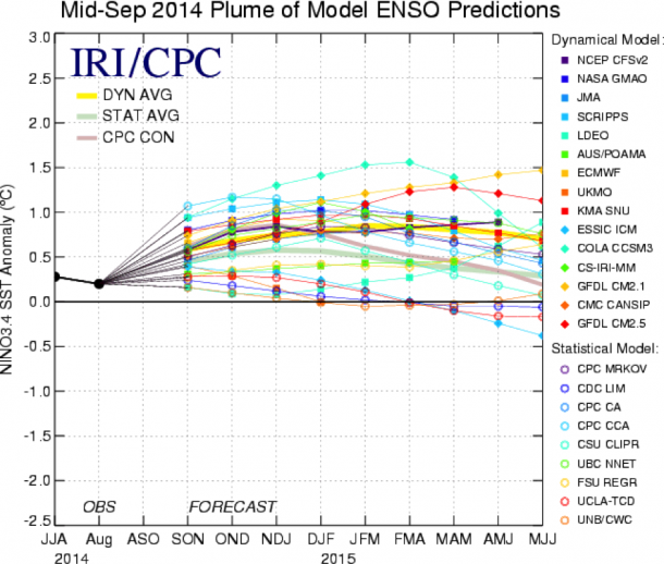 Figure 1. ENSO prediction plume issued in mid-September 2014, for the SST anomaly in the Niño3.4 region of the tropical Pacific. Observations are shown by black line on left side, for JJA season and for August. Model forecasts follow, spanning from SON 2014 through MJJ 2015. The average of the dynamical model forecasts is shown by the thick yellow line, and statistical model forecasts by the thick blue/green line. Image credit: IRI and NOAA/CPC.