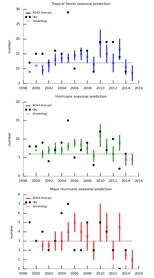 Figure 1: NOAA forecasts of number of tropical storms (blue), hurricanes (green), and major hurricanes (red) from 1999 to 2015. The cross signs indicate the mean and the black dots are the number of storms observed.