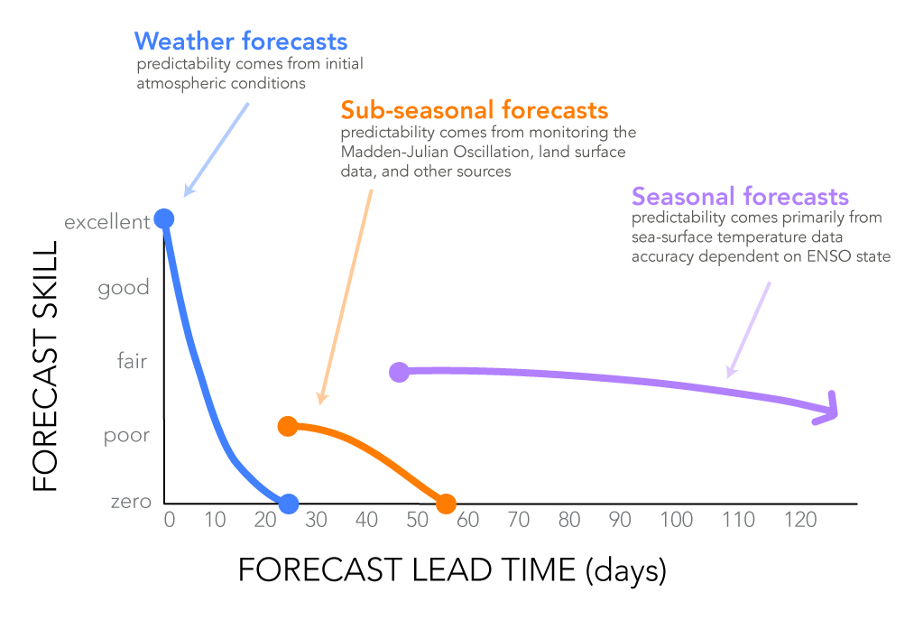 This graphic is a qualitative estimate of forecast skill based on the lead time of the forecast's issuing. In addition to the differences in the sources of predictability noted in the graphic, there are also differences in the nature of the forecasts. Weather (short-term) forecasts tend to be deterministic (e.g. the temperature will be 85ºF today). As forecasts move into longer-range timescales, the methods and data that go into the forecasts change, and so the nature of the forecast also changes. A greater level of uncertainty must be factored in to sub-seasonal and seasonal forecasts. So, instead of predicting specific weather events, the longer-range forecasts typically predict climate using probabilities, like the chances of a season being hotter, cooler, drier or wetter than average. Based on feedback from climate information users, researchers are also developing forecasts that predict other parameters, like the frequency of rainfall events over a season. Therefore, saying that a sub-seasonal or seasonal forecast has good skill does not mean it can accurately predict daily weather weeks or months ahead of time, but rather that it does a good job of predicting if the climate over the course of the season is going to deviate much from average.