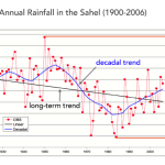 Figure 1: Annual rainfall in the Sahel from 1900 to 2006, adapted from Mason et al, 2015. The red dots indicate the yearly observations, so the red line indicates variation in climate from year to year (also know as interannual variability). ENSO (see below) is a major influence of interannual variability for many places, especially in the tropics. The blue line represents decadal variability, or the trends in climate that occur over the span of 10-30 years. These clusters of relatively wet or dry years can result in prolonged drought or flooding. The Sahel droughts of the 1970s and 80s show up at this timescale, indicated by the dip of the blue line in this graph. Sometimes trends on the decadal timescale can be counter to long-term trends (>30 years). While a long-term trend is apparent in this dataset (black line), long-term trends caused primarily by climate change are generally more apparent for temperature than rainfall, which tends to be more variable.