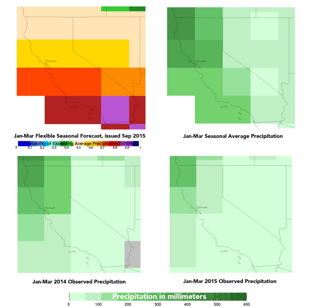 In this top left image, as in the previous figure, this shows the forecast for the season (in this case, Jan-Mar 2016) relative to the season's average. Much of the state has at least a 60% chance of getting more precipitation than average, with the southern quarter of the state having at least an 80% chance. The top right image shows the average precipitation (rain and snow) for the January to March season based on 1981–2010 data. The numbers overall are higher than those from October to December, but you can still see the trend of more precipitation in the northern part of the state. These are some of the most critical months for California to receive precipitation that can be used in the rest of the year. The two bottom images show the precipitation from the last two January to March seasons. 2015 was drier than 2014, but both were below average, as indicated by lighter shades than those seen in the map of average precipitation.