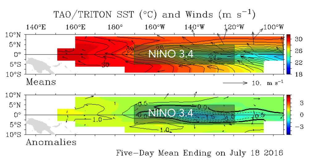 winds-sst-july2016
