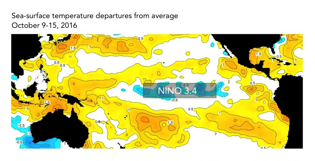 The sea-surface temperatures in the Nino3.4 region (approximated here) serve as a primary metric of El Niño and La Niña conditions.