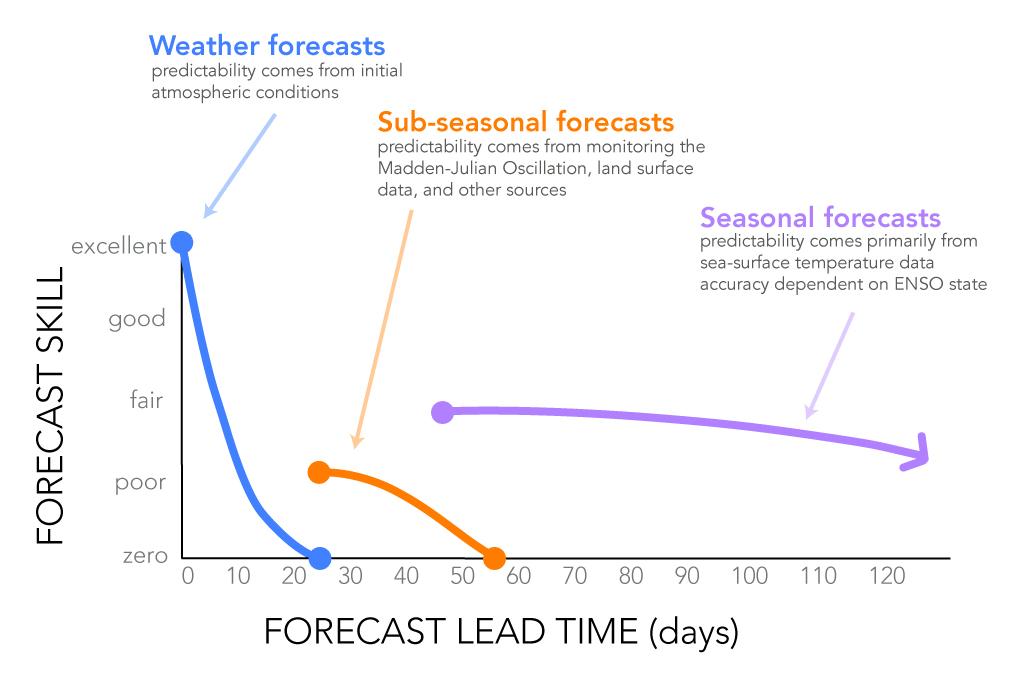 forecastskillvstime-2