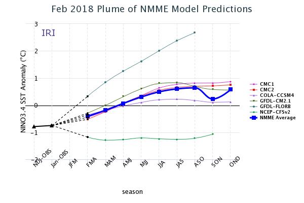 ENSO NMME comparison