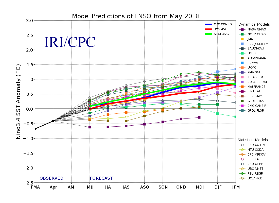 ENSO intermodel comparison