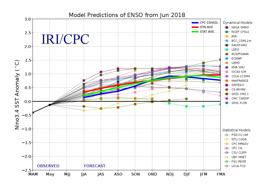 Model Forecasts of SST Anomalies in the Niño 3.4 Region from the International Research Institute
