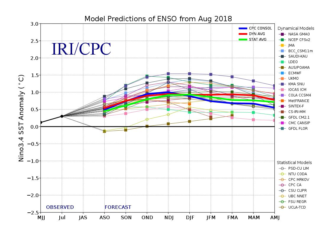 ENSO intermodel comparison