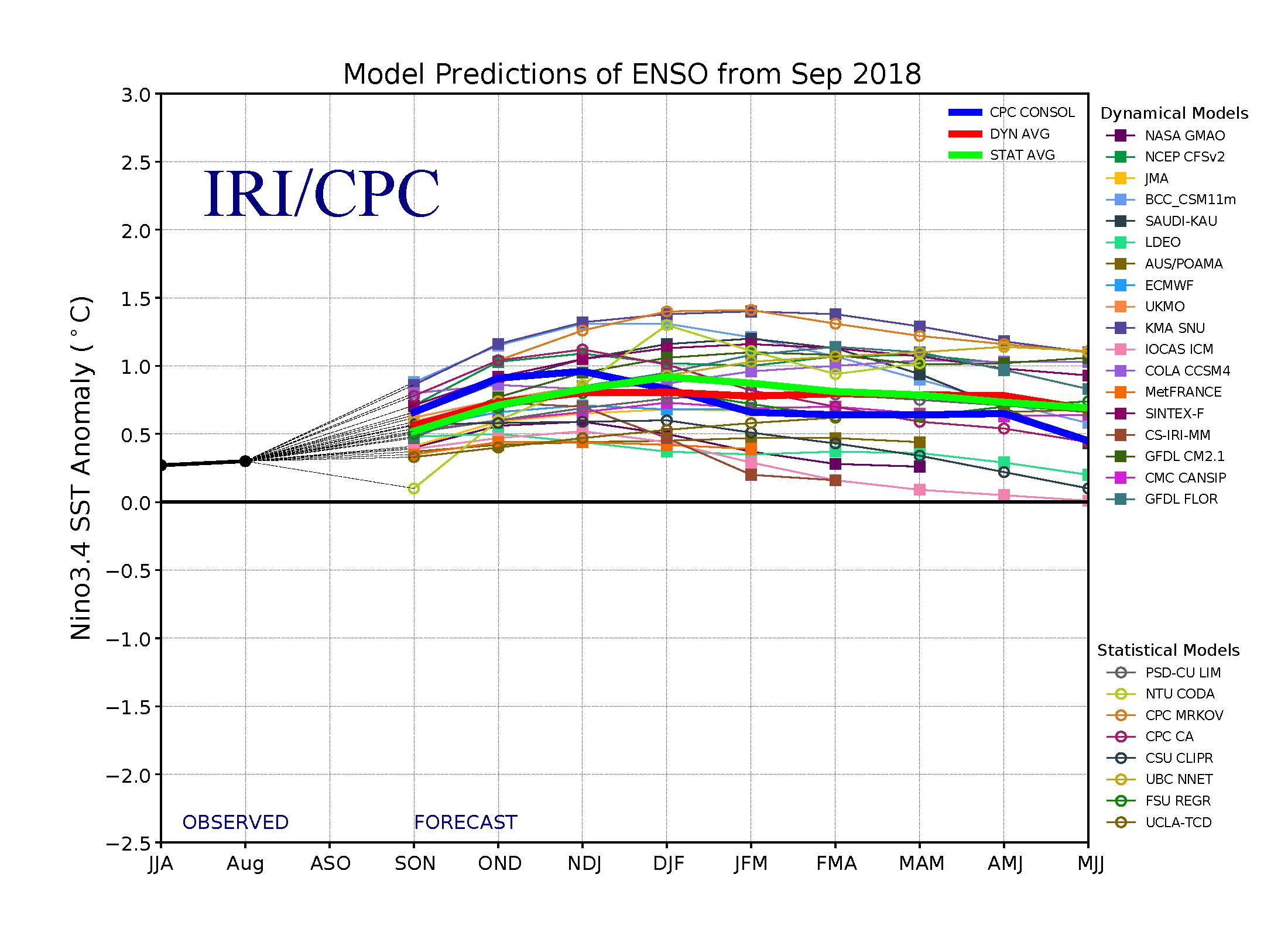 Deflator Index Forecasts for 2019 34