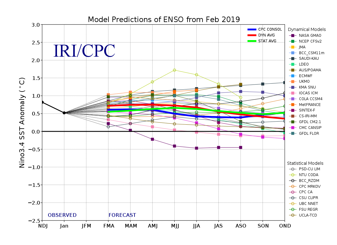 ENSO Prediction Plume