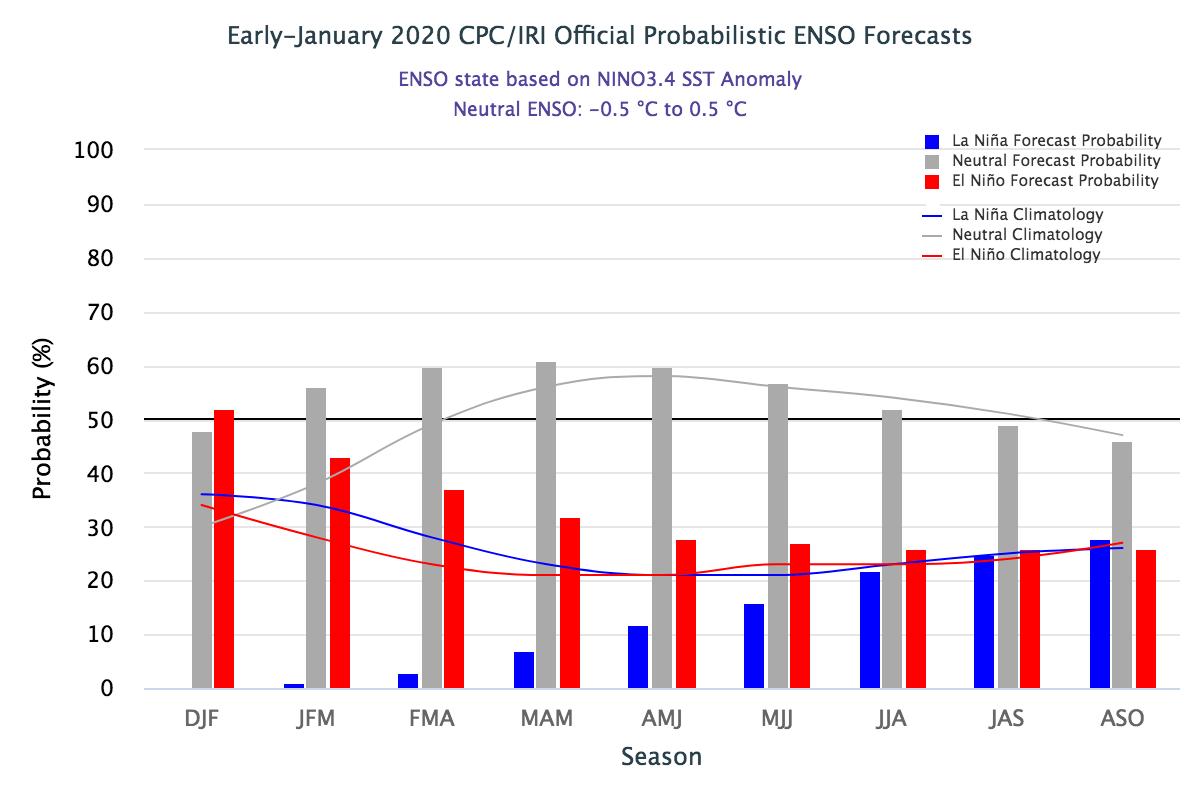 IRI Probabilistic ENSO Forecast