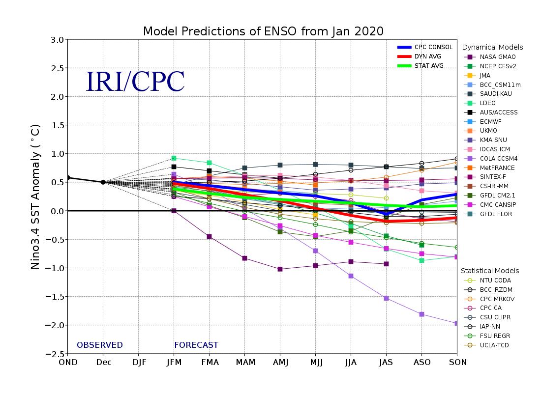 IRI/CPC model prediction of ENSO