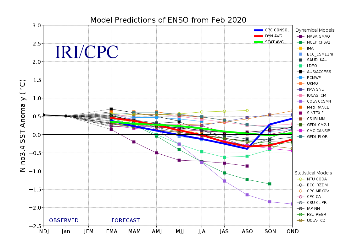 IRI/CPC model prediction of ENSO