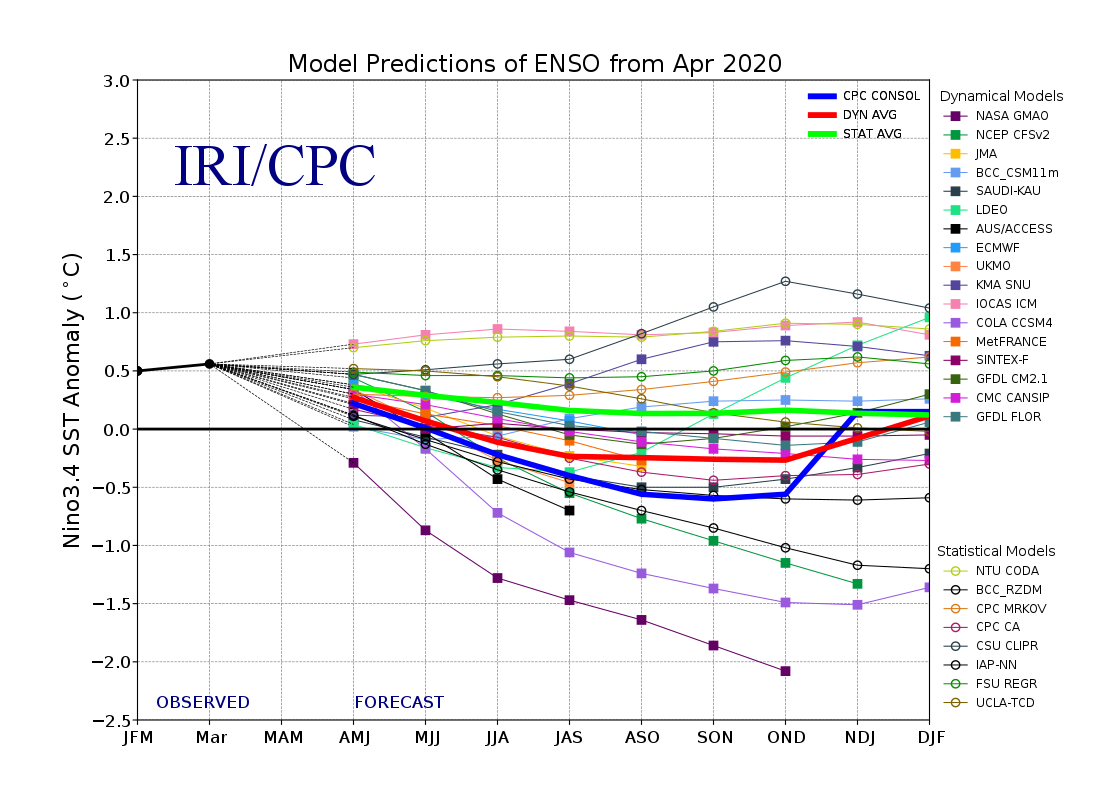 ENSO Prediction Plume