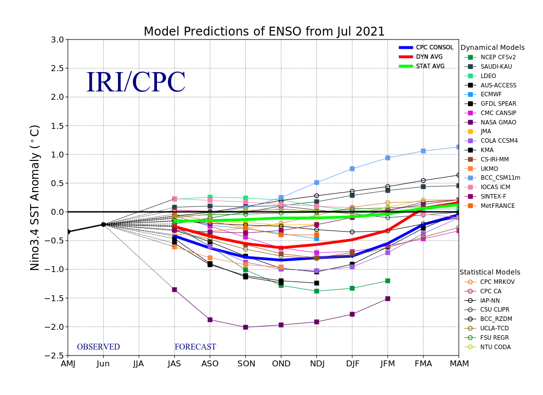 Plume of El Nino forecasts (from the IRI)