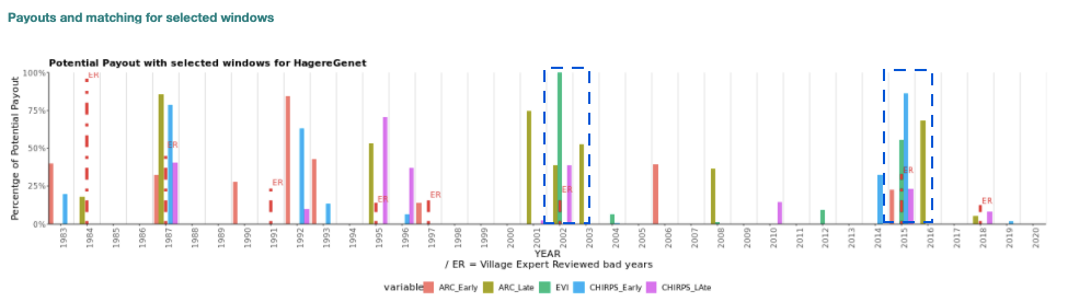 """This graph shows the agreement between historical insurance payouts from different satellite data sources and farmer-reported drought years. The bar colors represent different data sources, and the height of the bars represents the payout (in %) from those different data sources. The red dotted lines represent years that farmers identified as """"bad,"""" and the height of those dotted lines is tied to the ranking (the worst year according to farmer being the tallest). When payout bars and red dotted lines align, such as in 2002 and 2015 (blue dashed rectangles), there was a good match between farmers and satellites. Further understanding the factors that lead to """"bad"""" years can help improve the tool and lead to more matches, which better serves the farmers when they need it most."""