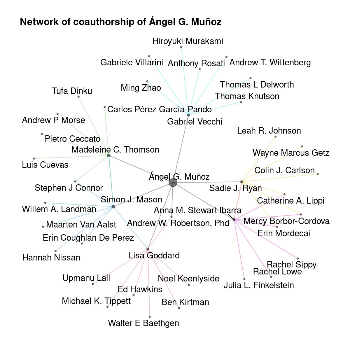 Coauthorship Network